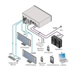 Wireless Presentation and Collaboration Hub - New Firmware 1.9