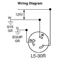 30 Amp, 125 Volt, Flush Mounting Locking Receptacle, Industrial Grade, Grounding, V-0-MAX - Black